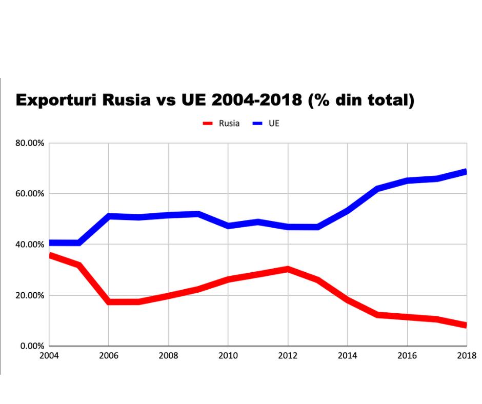"""30 de ani de """"ajutor prietenesc"""" al Rusiei"""