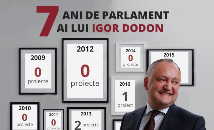 Ce a făcut Dodon în parlament 7 ani? Nimic!
